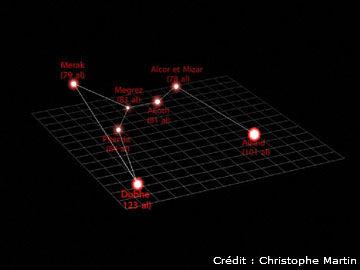 La Grande Ourse En Trois Dimensions Ciel Espace