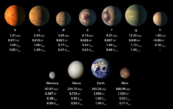 Sept plan tes de la taille de la terre autour d 39 une toile - Combien de temps dure les coups de soleil ...